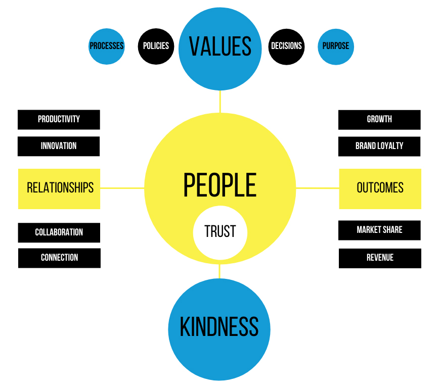 corporate kindness infographic